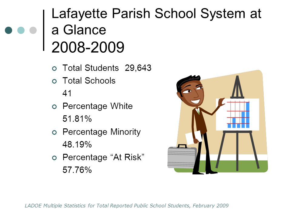 Lafayette Parish School System at a Glance 2008-2009 Total Students 29,643 Total Schools 41 Percentage White 51.81% Percentage Minority 48.19% Percentage At Risk 57.76% LADOE Multiple Statistics for Total Reported Public School Students, February 2009