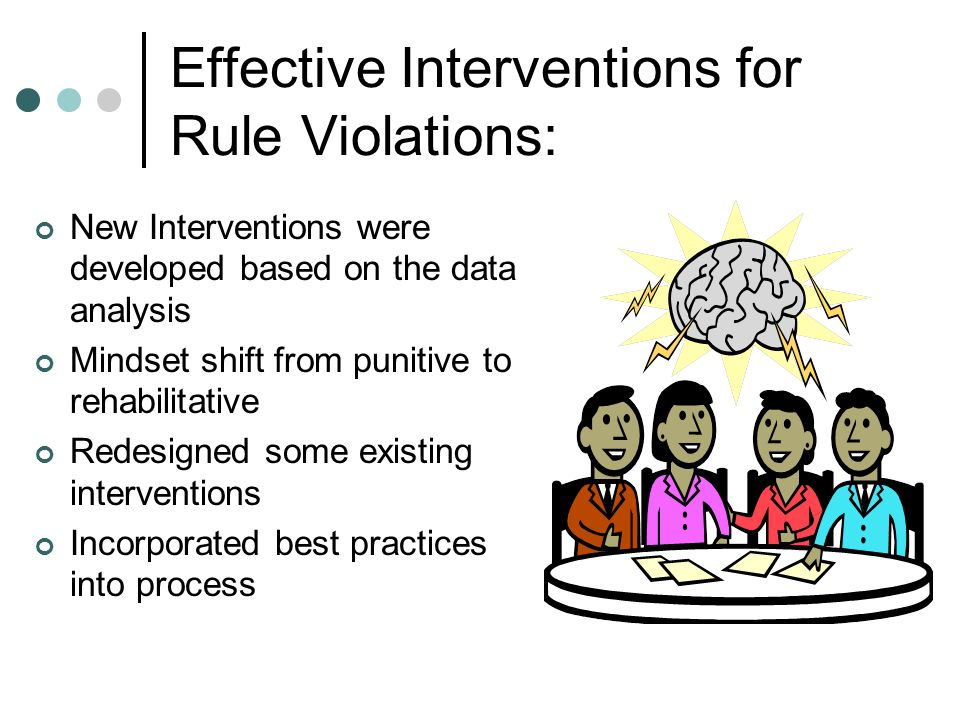 Effective Interventions for Rule Violations: New Interventions were developed based on the data analysis Mindset shift from punitive to rehabilitative Redesigned some existing interventions Incorporated best practices into process