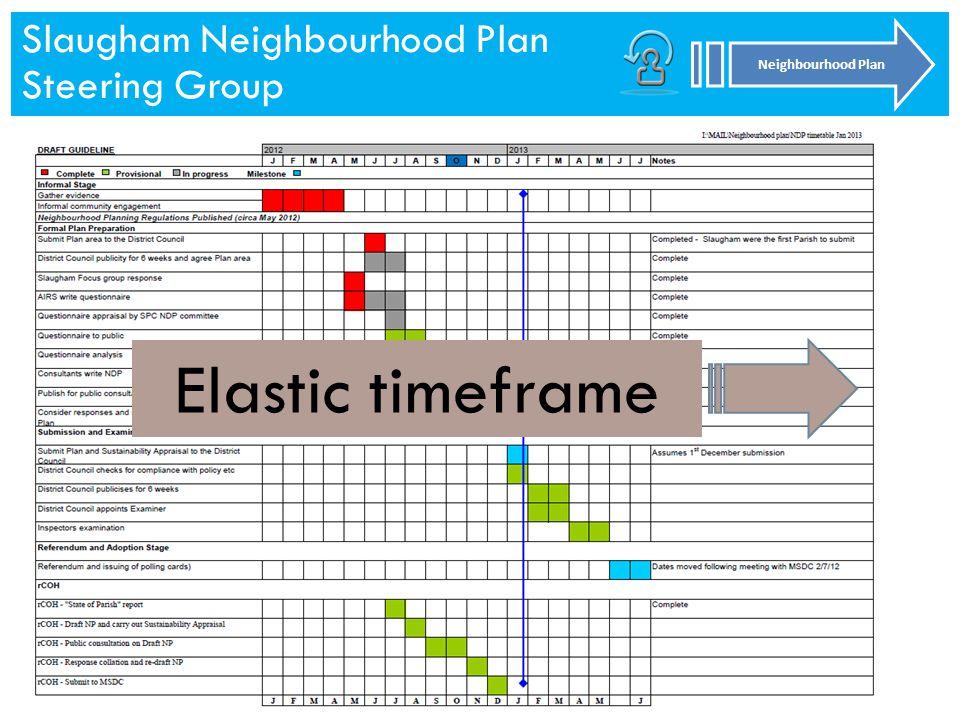 Slaugham Neighbourhood Plan Steering Group Neighbourhood Plan Slaugham Neighbourhood Plan Steering Group Neighbourhood Plan Elastic timeframe