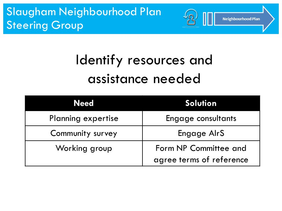 Slaugham Neighbourhood Plan Steering Group Neighbourhood Plan Slaugham Neighbourhood Plan Steering Group Neighbourhood Plan Identify resources and assistance needed NeedSolution Planning expertiseEngage consultants Community surveyEngage AIrS Working groupForm NP Committee and agree terms of reference