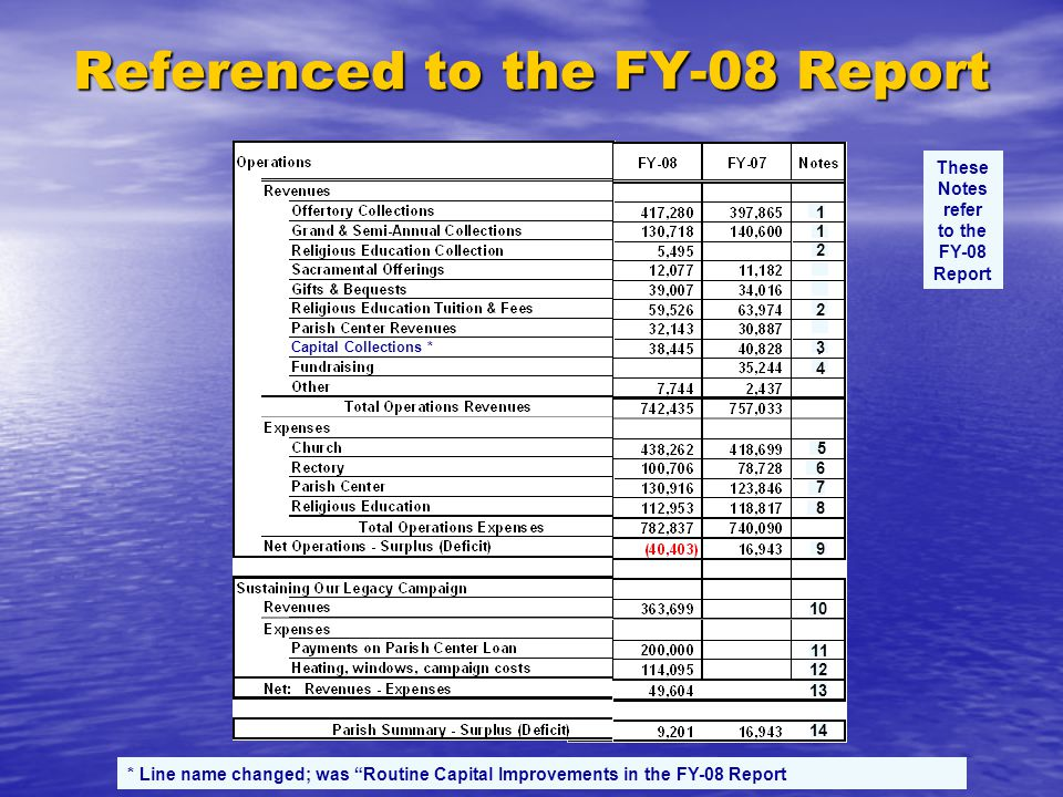 Referenced to the FY-08 Report * Line name changed; was Routine Capital Improvements in the FY-08 Report These Notes refer to the FY-08 Report Capital Collections * 1 1 2 2 4 3 8 7 6 5 9 10 11 12 13 14