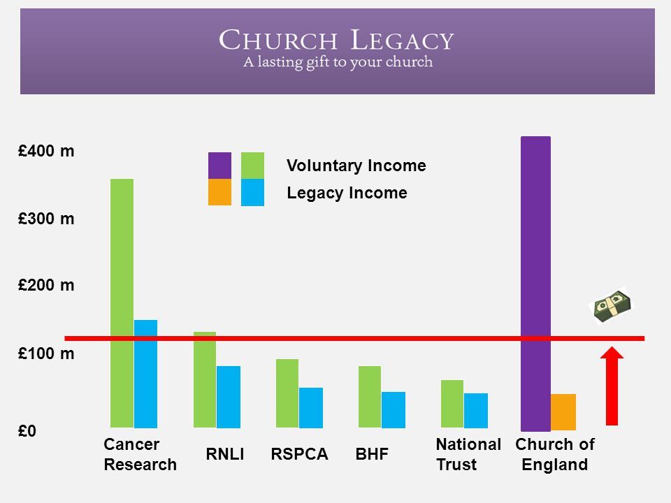 £400 m £300 m £200 m £100 m £0 Cancer Research RNLIRSPCA BHF National Trust Voluntary Income Legacy Income Church of England