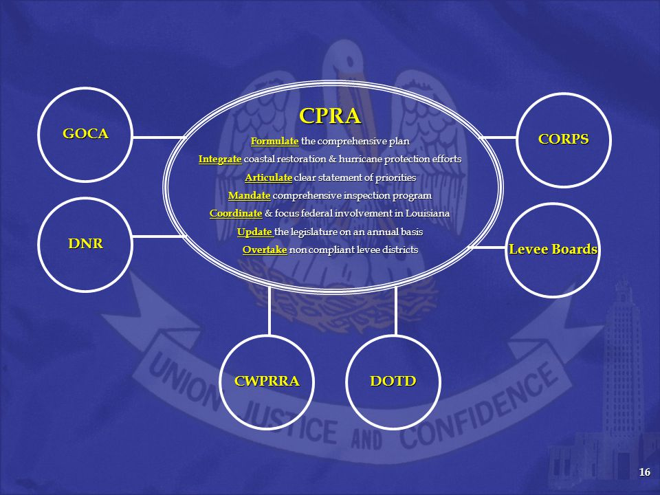 16 CPRA Formulate the comprehensive plan Integrate coastal restoration & hurricane protection efforts Articulate clear statement of priorities Mandate comprehensive inspection program Coordinate & focus federal involvement in Louisiana Update the legislature on an annual basis Overtake non compliant levee districts CORPS CWPRRA GOCA DNR DOTD Levee Boards