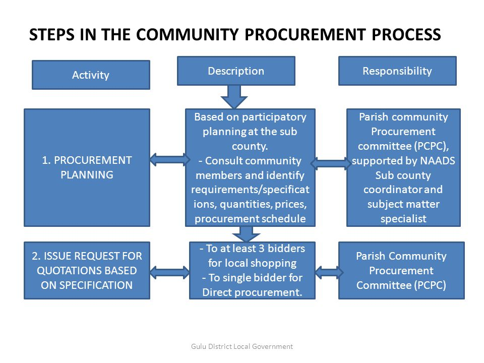 Lastly, I would like to share with the participants that, the recommendation that we made to management has greatly improved the way the programme is now implemented in the divisions in Gulu Municipality.