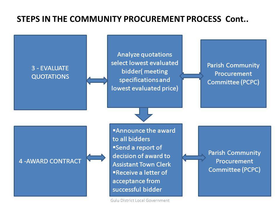 STEPS IN THE COMMUNITY PROCUREMENT PROCESS Gulu District Local Government Description Activity Responsibility 1.