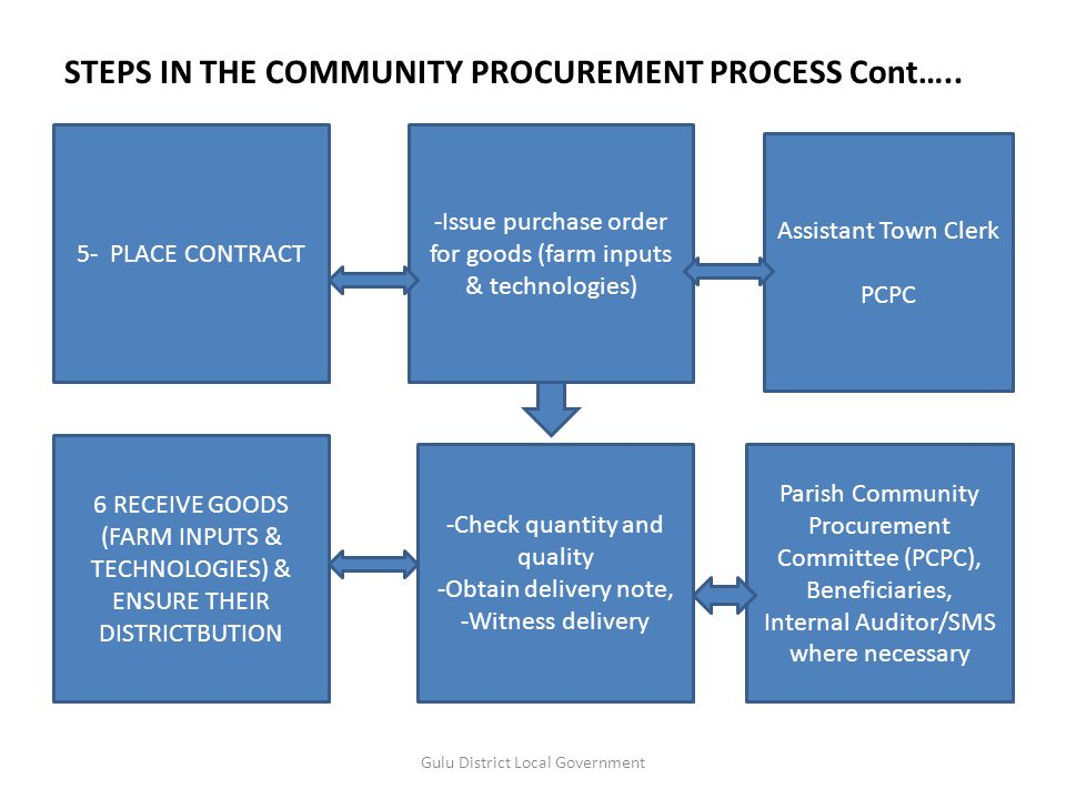 STEPS IN THE COMMUNITY PROCUREMENT PROCESS Cont.. Gulu District Local Government 3 - EVALUATE QUOTATIONS Analyze quotations select lowest evaluated bi