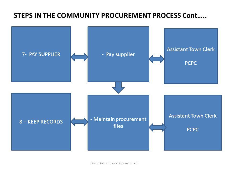 STEPS IN THE COMMUNITY PROCUREMENT PROCESS Cont…..