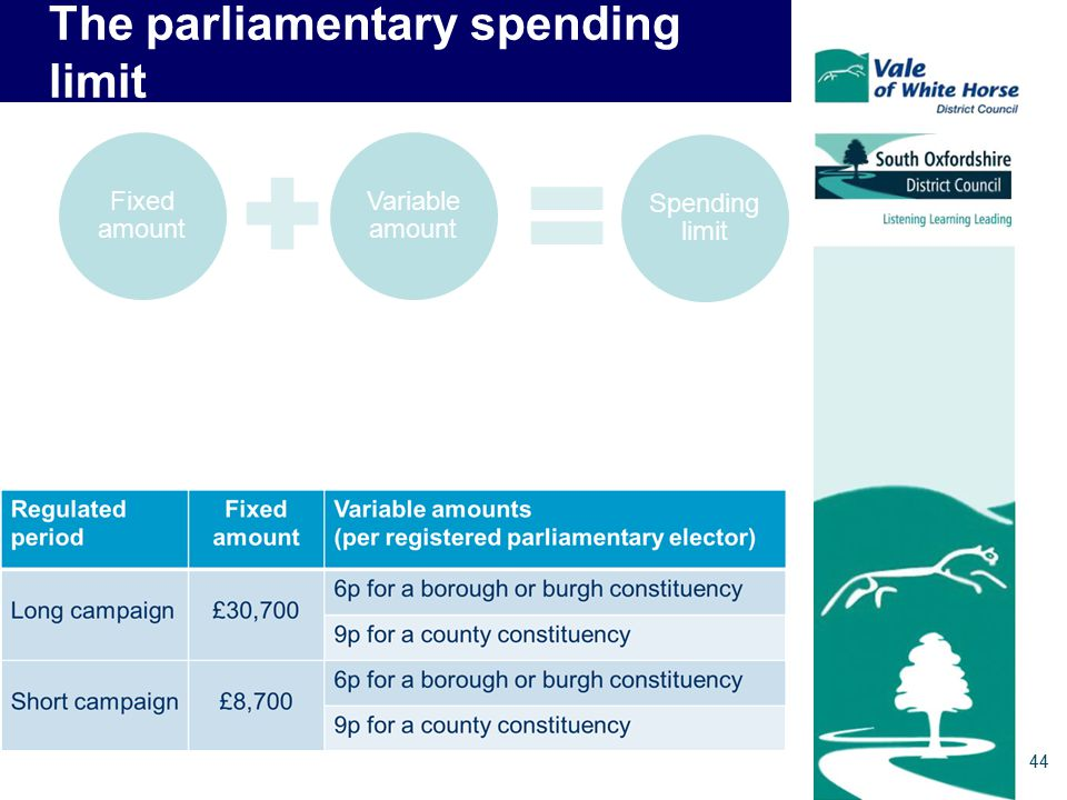 The parliamentary spending limit 44 Fixed amount Variable amount Spending limit