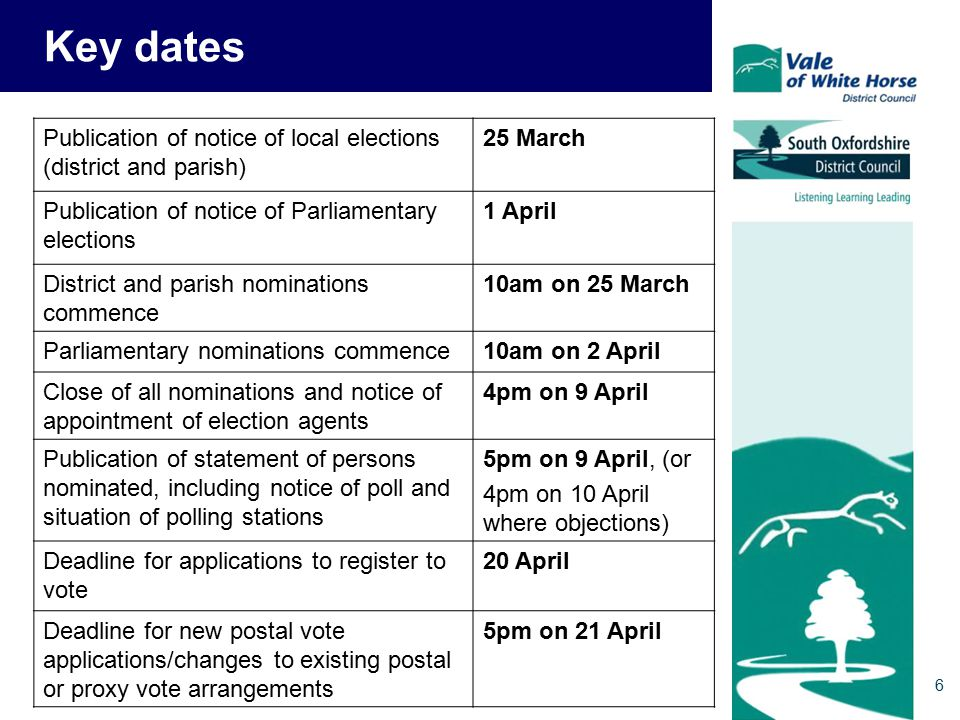 Key dates Publication of notice of local elections (district and parish) 25 March Publication of notice of Parliamentary elections 1 April District and parish nominations commence 10am on 25 March Parliamentary nominations commence10am on 2 April Close of all nominations and notice of appointment of election agents 4pm on 9 April Publication of statement of persons nominated, including notice of poll and situation of polling stations 5pm on 9 April, (or 4pm on 10 April where objections) Deadline for applications to register to vote 20 April Deadline for new postal vote applications/changes to existing postal or proxy vote arrangements 5pm on 21 April 6