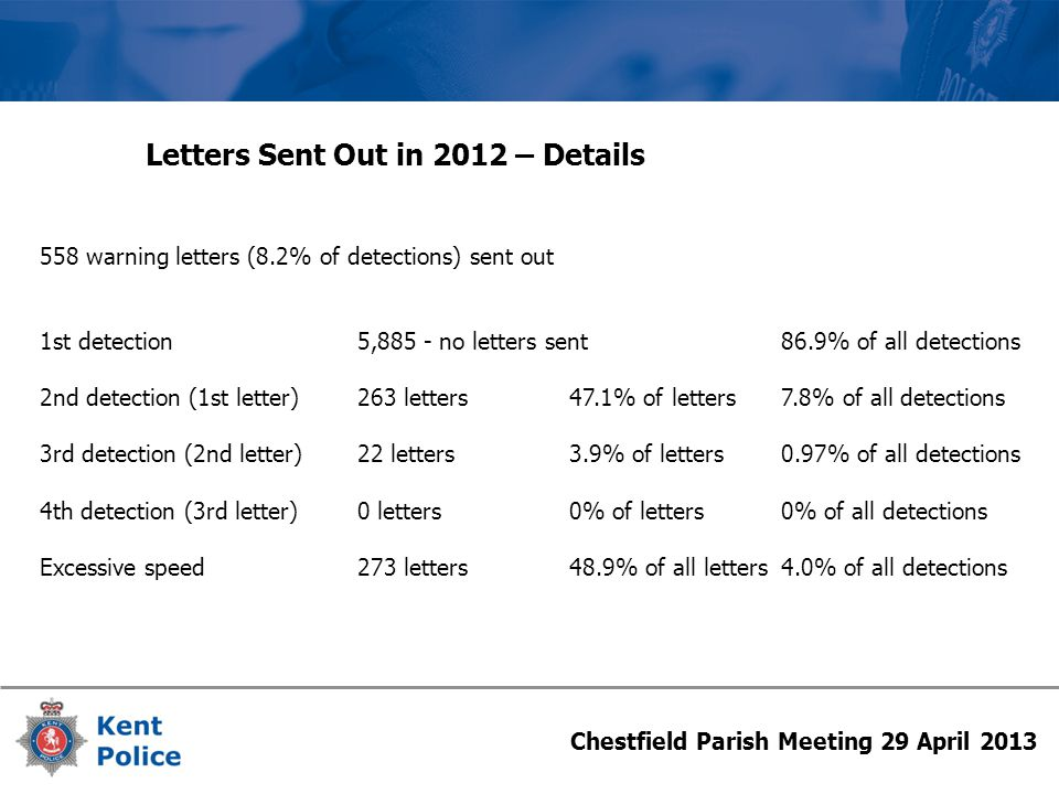 Chestfield Parish Meeting 29 April 2013 Letters Sent Out in 2012 – Details 558 warning letters (8.2% of detections) sent out 1st detection5,885 - no letters sent86.9% of all detections 2nd detection (1st letter)263 letters47.1% of letters7.8% of all detections 3rd detection (2nd letter)22 letters3.9% of letters0.97% of all detections 4th detection (3rd letter)0 letters0% of letters0% of all detections Excessive speed273 letters48.9% of all letters4.0% of all detections