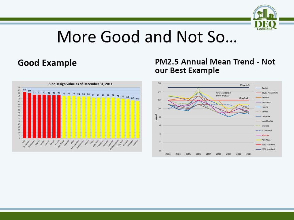 More Good and Not So… Good Example PM2.5 Annual Mean Trend - Not our Best Example