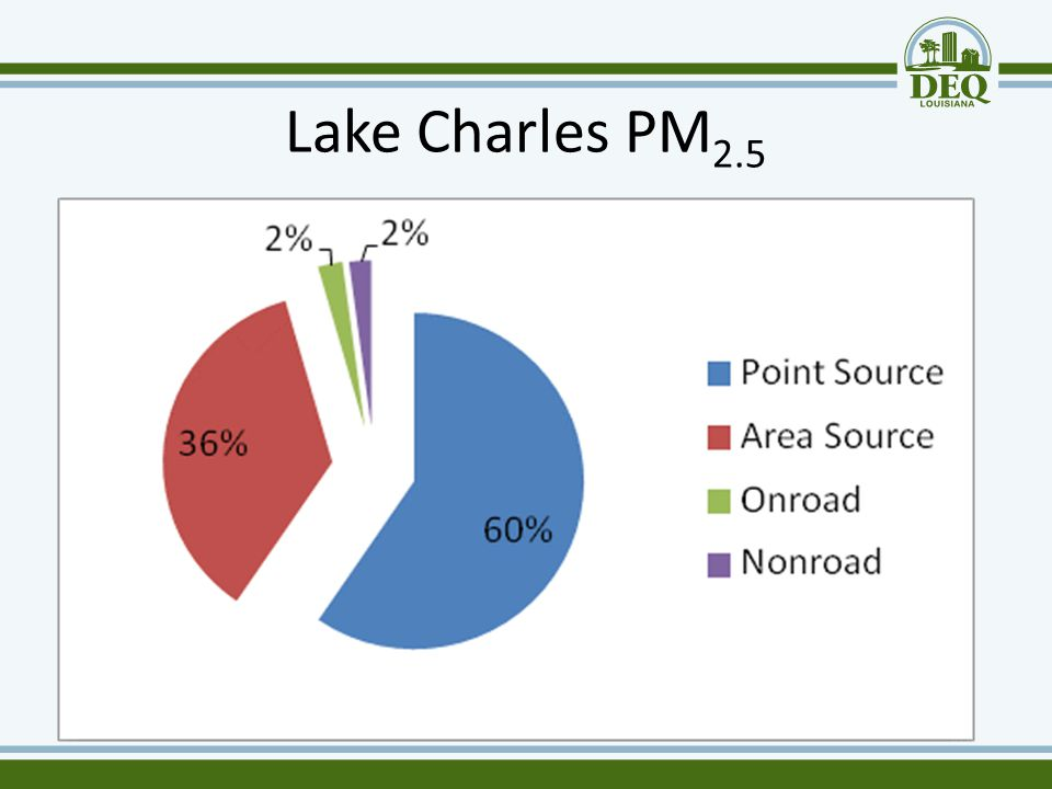 Lake Charles PM 2.5