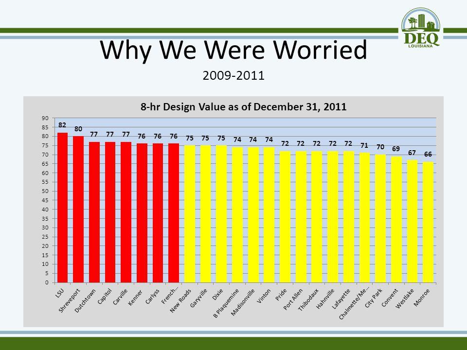 Why We Were Worried 2009-2011