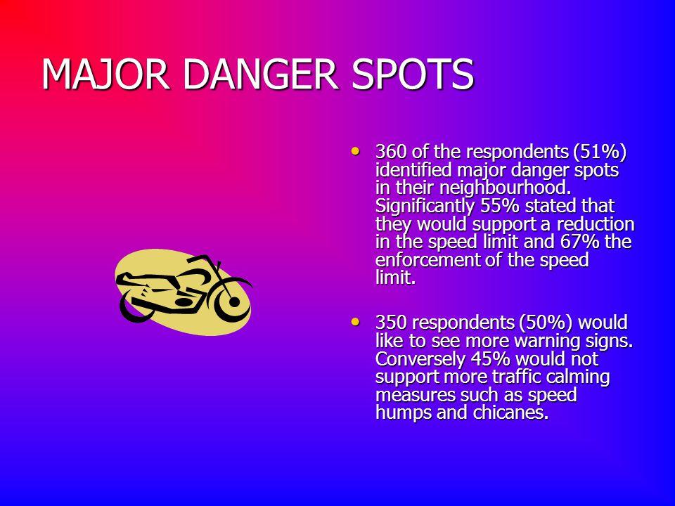 MAJOR DANGER SPOTS 360 of the respondents (51%) identified major danger spots in their neighbourhood.