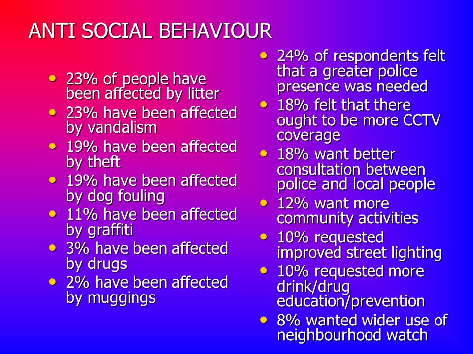 ANTI SOCIAL BEHAVIOUR 23% of people have been affected by litter 23% have been affected by vandalism 19% have been affected by theft 19% have been affected by dog fouling 11% have been affected by graffiti 3% have been affected by drugs 2% have been affected by muggings 24% of respondents felt that a greater police presence was needed 18% felt that there ought to be more CCTV coverage 18% want better consultation between police and local people 12% want more community activities 10% requested improved street lighting 10% requested more drink/drug education/prevention 8% wanted wider use of neighbourhood watch