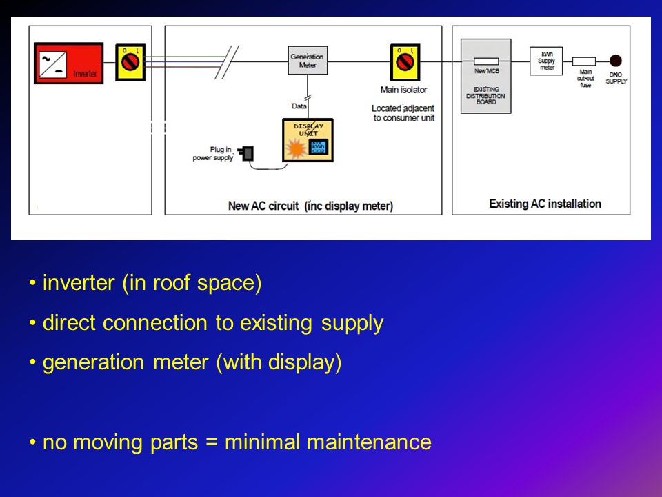 inverter (in roof space) direct connection to existing supply generation meter (with display) no moving parts = minimal maintenance