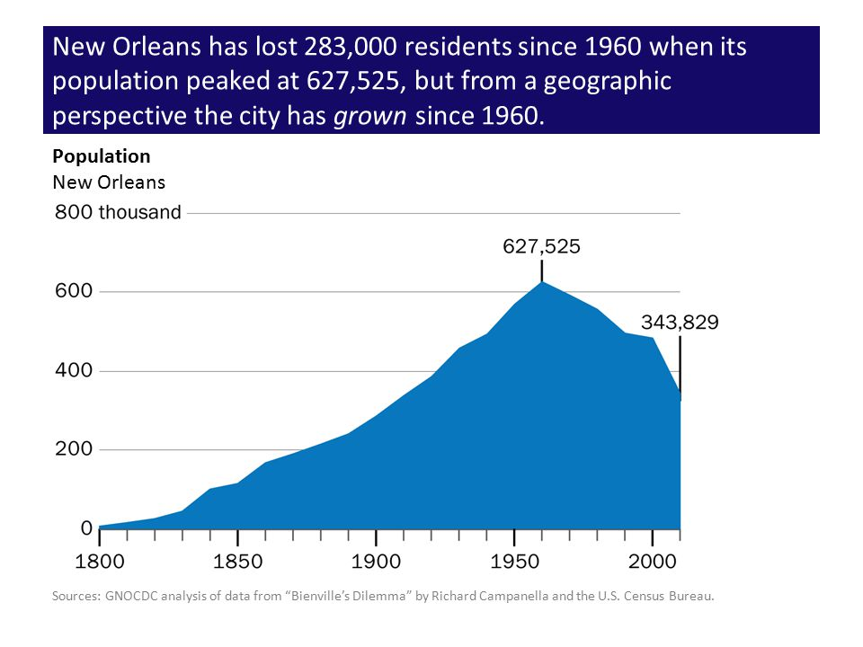 New Orleans has lost 283,000 residents since 1960 when its population peaked at 627,525, but from a geographic perspective the city has grown since 19