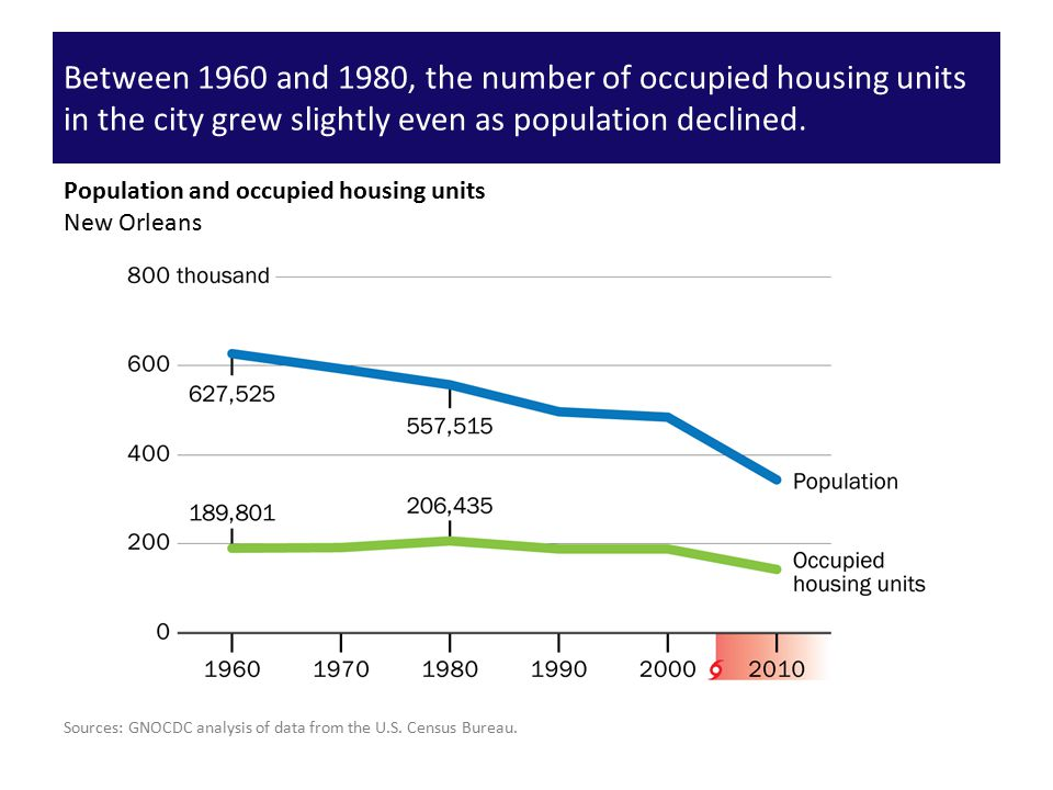 Between 1960 and 1980, the number of occupied housing units in the city grew slightly even as population declined. Sources: GNOCDC analysis of data fr