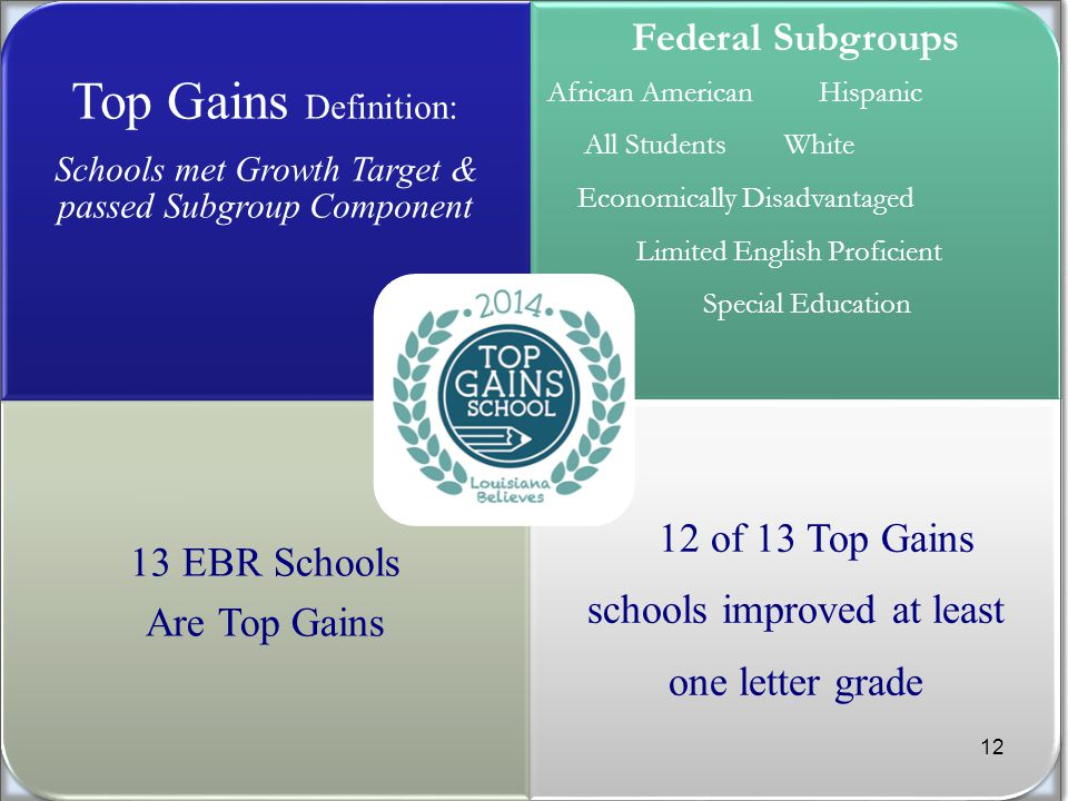 Top Gains Definition: Schools met Growth Target & passed Subgroup Component Federal Subgroups African American Hispanic All Students White Economically Disadvantaged Limited English Proficient Special Education 13 EBR Schools Are Top Gains 12 of 13 Top Gains schools improved at least one letter grade 12