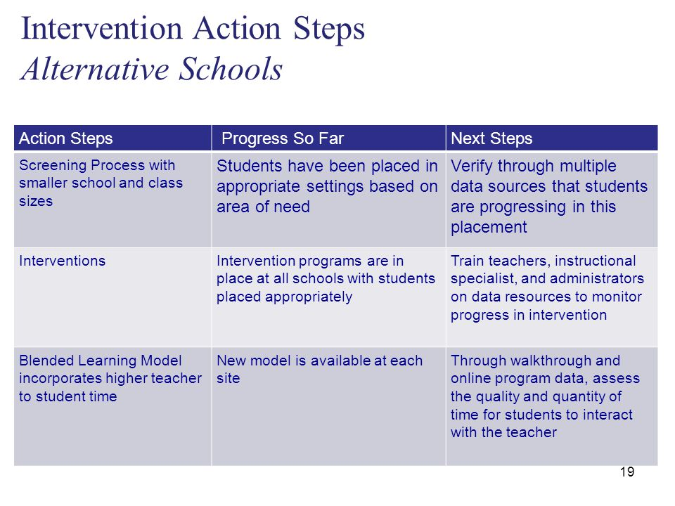 Intervention Action Steps Alternative Schools 19 Action Steps Progress So FarNext Steps Screening Process with smaller school and class sizes Students