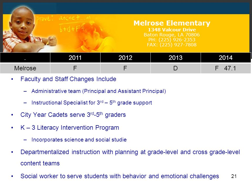 21 Faculty and Staff Changes Include –Administrative team (Principal and Assistant Principal) –Instructional Specialist for 3 rd – 5 th grade support City Year Cadets serve 3 rd -5 th graders K – 3 Literacy Intervention Program –Incorporates science and social studie Departmentalized instruction with planning at grade-level and cross grade-level content teams Social worker to serve students with behavior and emotional challenges.2011201220132014 MelroseFFDF 47.1