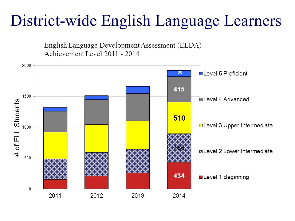 District-wide English Language Learners