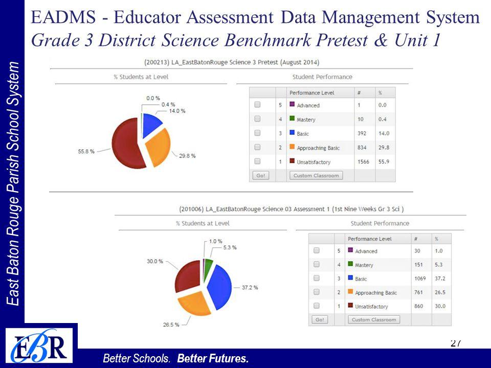 East Baton Rouge Parish School System Better Schools. Better Futures. EADMS - Educator Assessment Data Management System Grade 3 District Science Benc