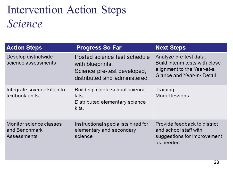 Intervention Action Steps Science 28 Action Steps Progress So FarNext Steps Develop districtwide science assessments Posted science test schedule with blueprints.