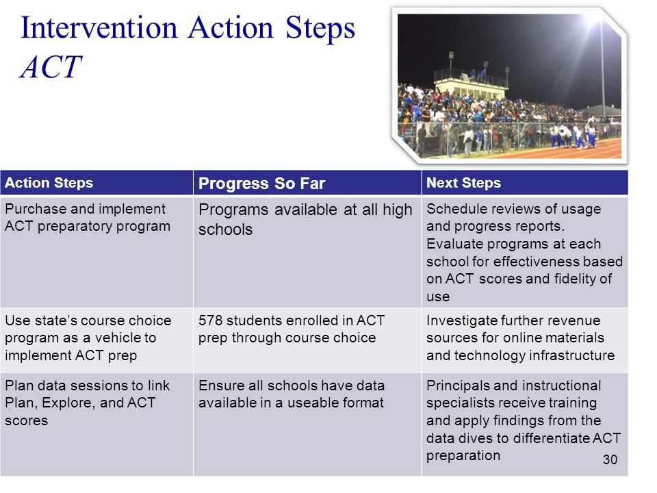 Intervention Action Steps ACT Action Steps Progress So Far Next Steps Purchase and implement ACT preparatory program Programs available at all high schools Schedule reviews of usage and progress reports.