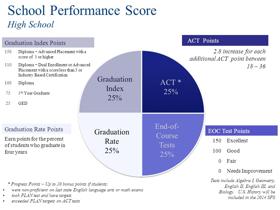 School Performance Score High School Graduation Index Points 150Diploma + Advanced Placement with a score of 3 or higher 110Diploma + Dual Enrollment or Advanced Placement with a score less than 3 or Industry Based Certification 100Diploma 755 th Year Graduate 25GED ACT Points 2.8 increase for each additional ACT point between 18 – 36 Graduation Rate Points Earn points for the percent of students who graduate in four years EOC Test Points 150Excellent 100Good 0Fair 0Needs Improvement Tests include Algebra I, Geometry, English II, English III, and Biology.