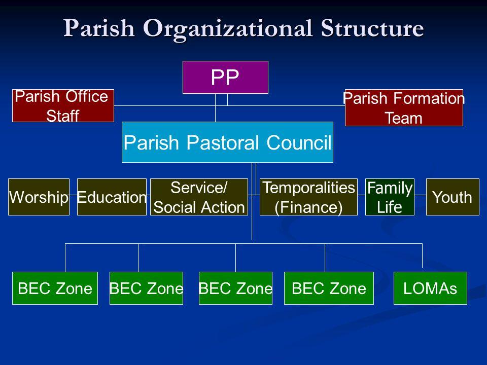Parish Organizational Structure PP Parish Pastoral Council Parish Office Staff Parish Formation Team EducationWorship Service/ Social Action Temporalities (Finance) Youth BEC Zone LOMAs Family Life