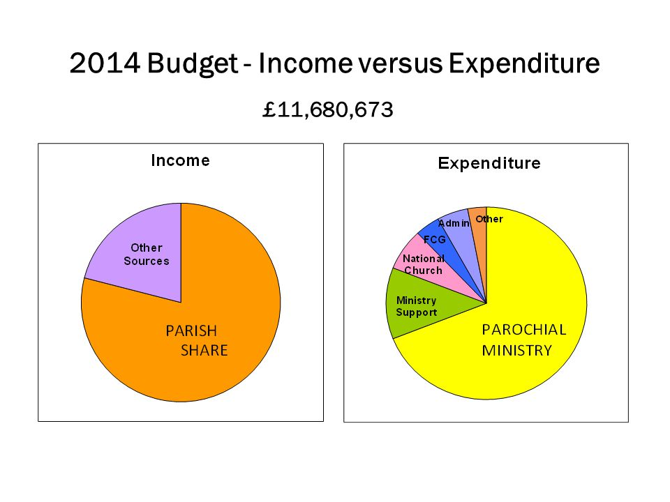 2014 Budget - Income versus Expenditure £11,680,673