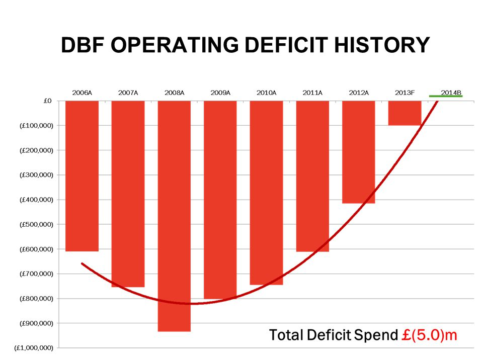DBF OPERATING DEFICIT HISTORY