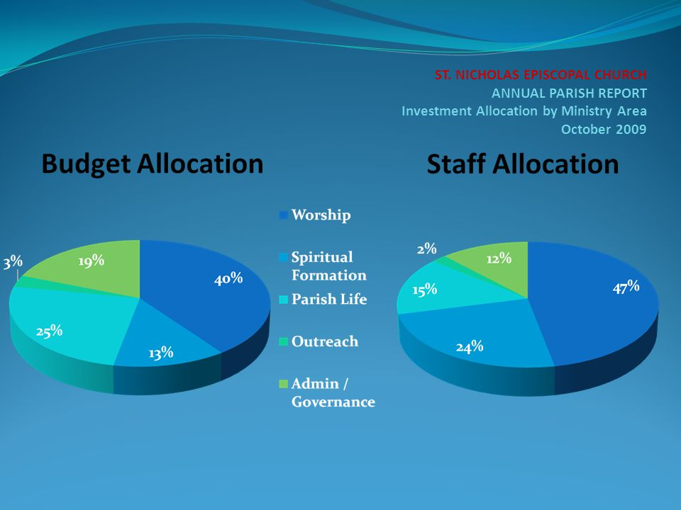 ST. NICHOLAS EPISCOPAL CHURCH ANNUAL PARISH REPORT Investment Allocation by Ministry Area October 2009