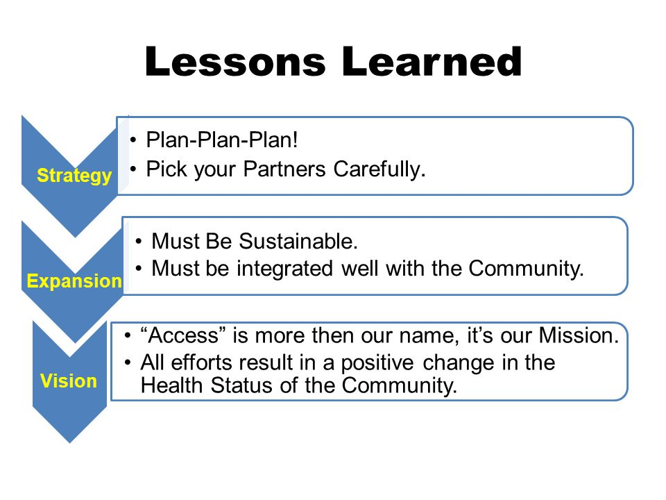 Lessons Learned Strategy Plan-Plan-Plan. Pick your Partners Carefully.