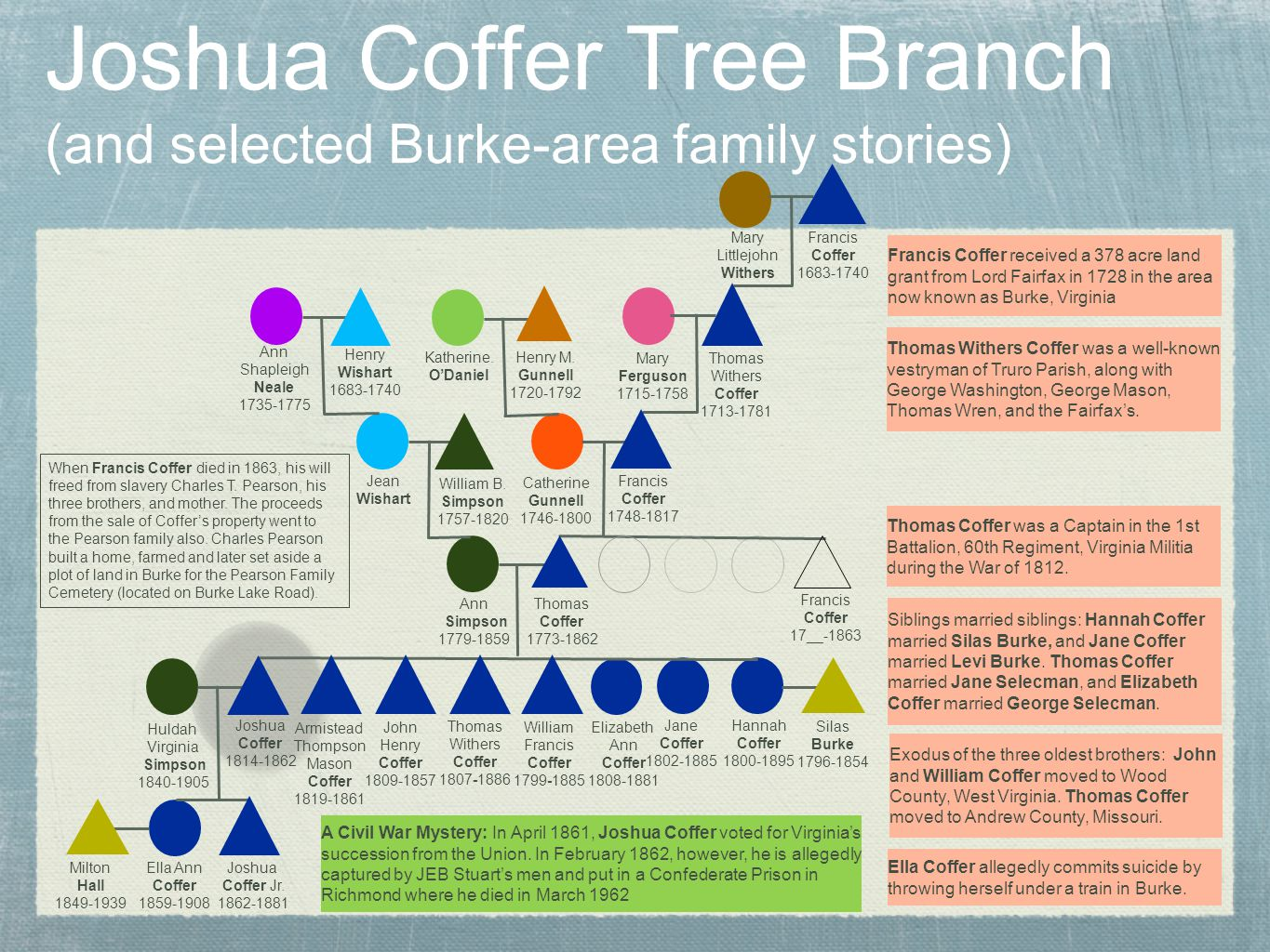 Joshua Coffer Tree Branch (and selected Burke-area family stories) Joshua Coffer Jr.