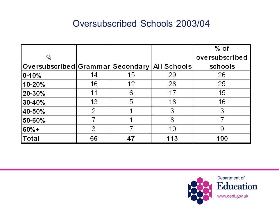 Oversubscribed Schools 2003/04
