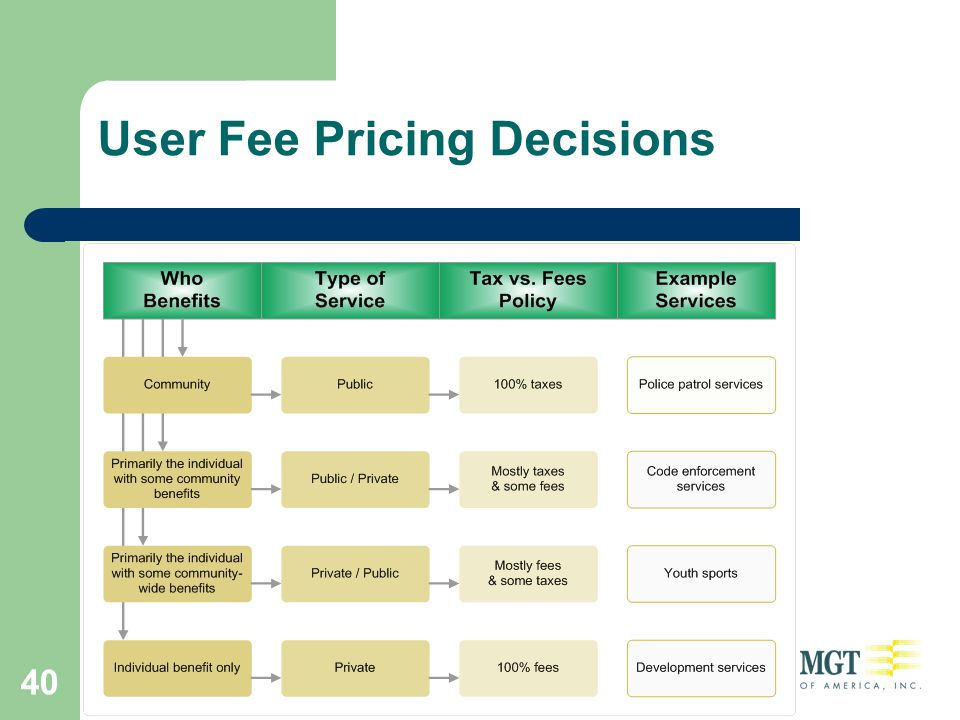40 User Fee Pricing Decisions