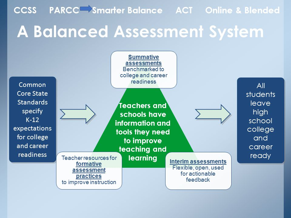 A Balanced Assessment System Common Core State Standards specify K-12 expectations for college and career readiness Common Core State Standards specify K-12 expectations for college and career readiness All students leave high school college and career ready Teachers and schools have information and tools they need to improve teaching and learning Interim assessments Flexible, open, used for actionable feedback Summative assessments Benchmarked to college and career readiness Teacher resources for formative assessment practices to improve instruction CCSS PARCC Smarter Balance ACT Online & Blended