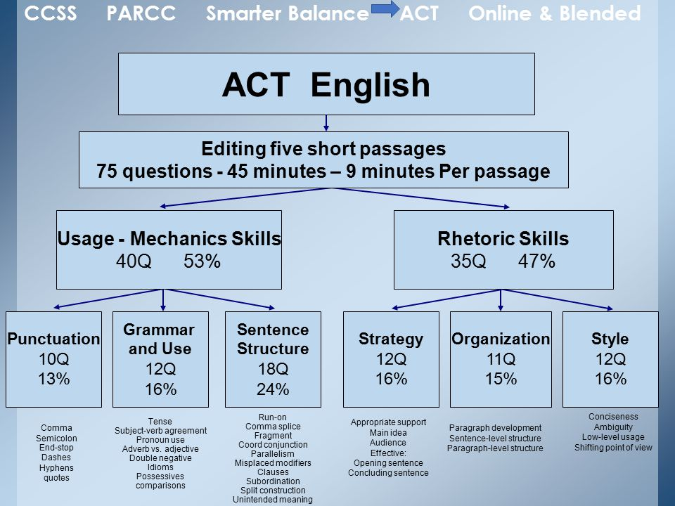 ACT English Editing five short passages 75 questions - 45 minutes – 9 minutes Per passage Usage - Mechanics Skills 40Q 53% Rhetoric Skills 35Q 47% Punctuation 10Q 13% Grammar and Use 12Q 16% Sentence Structure 18Q 24% Strategy 12Q 16% Organization 11Q 15% Style 12Q 16% Comma Semicolon End-stop Dashes Hyphens quotes Tense Subject-verb agreement Pronoun use Adverb vs.