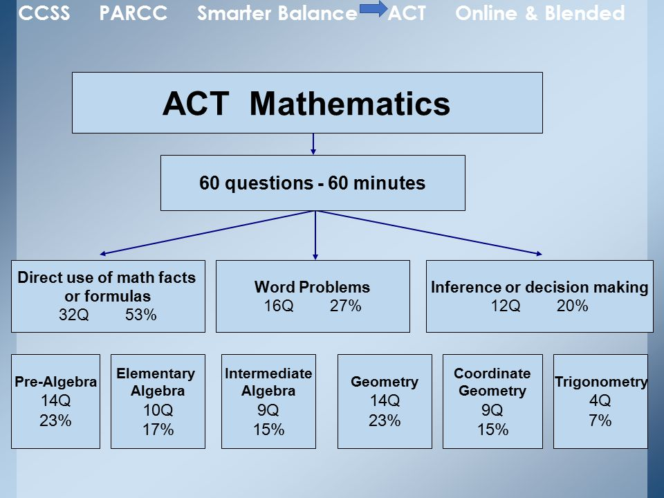 ACT Mathematics 60 questions - 60 minutes Direct use of math facts or formulas 32Q53% Word Problems 16Q 27% Pre-Algebra 14Q 23% Elementary Algebra 10Q 17% Intermediate Algebra 9Q 15% Geometry 14Q 23% Coordinate Geometry 9Q 15% Trigonometry 4Q 7% Inference or decision making 12Q 20% CCSS PARCC Smarter Balance ACT Online & Blended