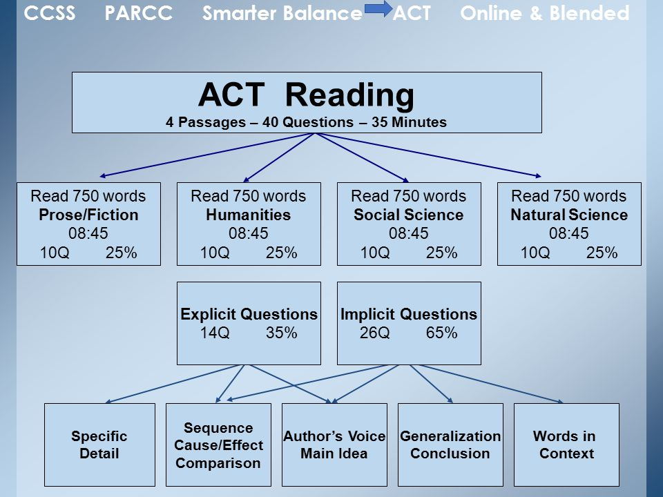 ACT Reading 4 Passages – 40 Questions – 35 Minutes Read 750 words Prose/Fiction 08:45 10Q25% Read 750 words Humanities 08:45 10Q 25% Specific Detail Sequence Cause/Effect Comparison Author's Voice Main Idea Generalization Conclusion Words in Context Read 750 words Social Science 08:45 10Q 25% Read 750 words Natural Science 08:45 10Q 25% Explicit Questions 14Q35% Implicit Questions 26Q 65% CCSS PARCC Smarter Balance ACT Online & Blended