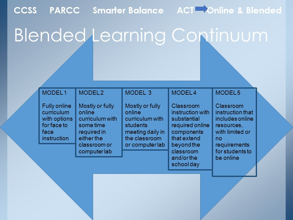 Blended Learning Continuum CCSS PARCC Smarter Balance ACT Online & Blended MODEL 5 Classroom instruction that includes online resources, with limited or no requirements for students to be online MODEL 4 Classroom instruction with substantial required online components that extend beyond the classroom and/or the school day MODEL 3 Mostly or fully online curriculum with students meeting daily in the classroom or computer lab MODEL 2 Mostly or fully online curriculum with some time required in either the classroom or computer lab MODEL 1 Fully online curriculum with options for face to face instruction