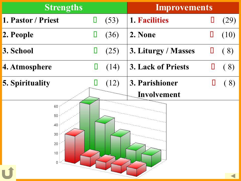 StrengthsImprovements 1. Pastor / Priest  (53)1.