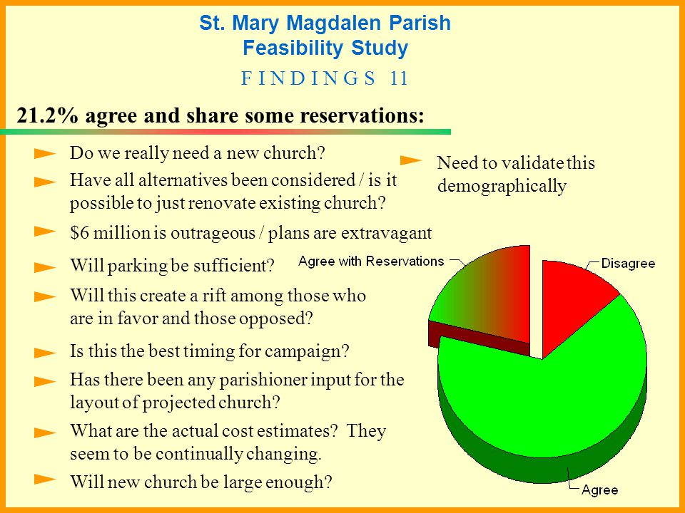 21.2% agree and share some reservations: $6 million is outrageous / plans are extravagant Do we really need a new church.