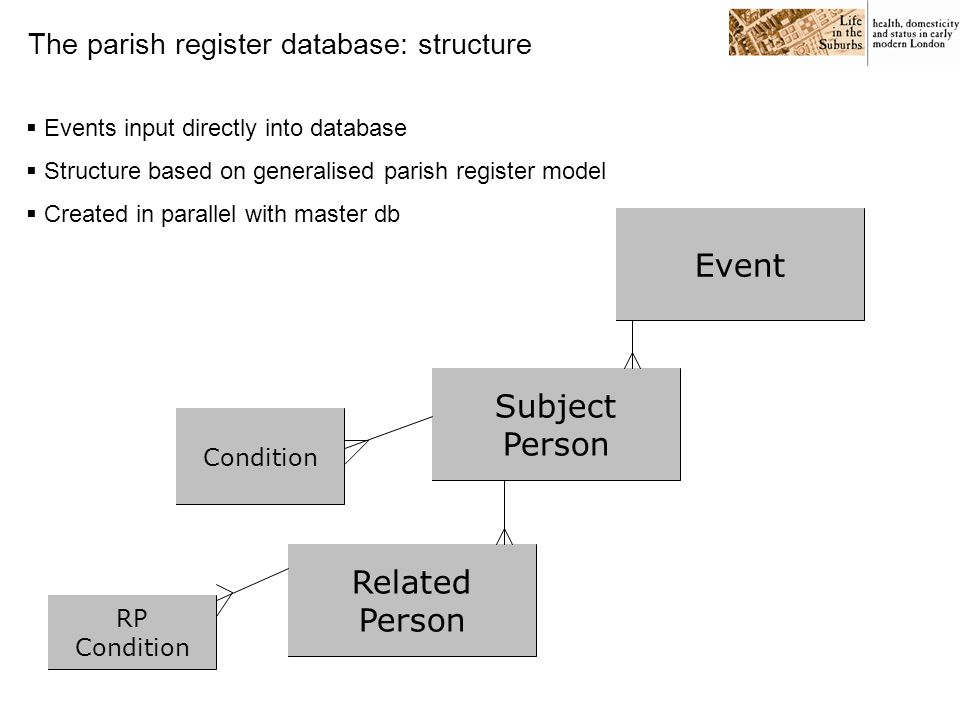 Event Subject person Related person Subject/ related person Condition The parish register database: inputting interface