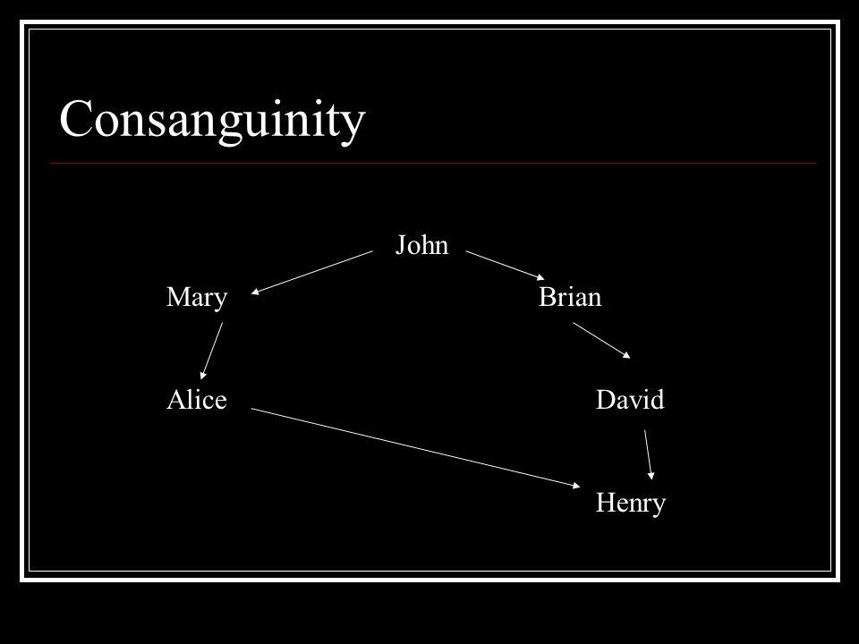 Consanguinity John Mary Brian AliceDavid Henry