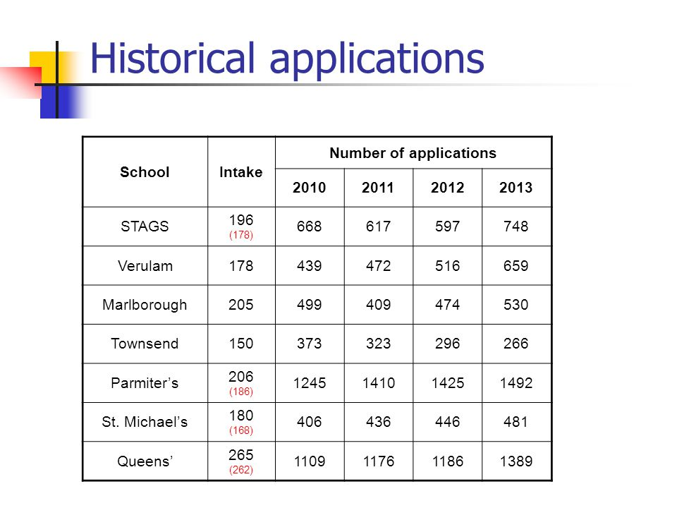 Historical applications SchoolIntake Number of applications 2010201120122013 STAGS 196 (178) 668617597748 Verulam178439472516659 Marlborough205499409474530 Townsend150373323296266 Parmiter's 206 (186) 1245141014251492 St.