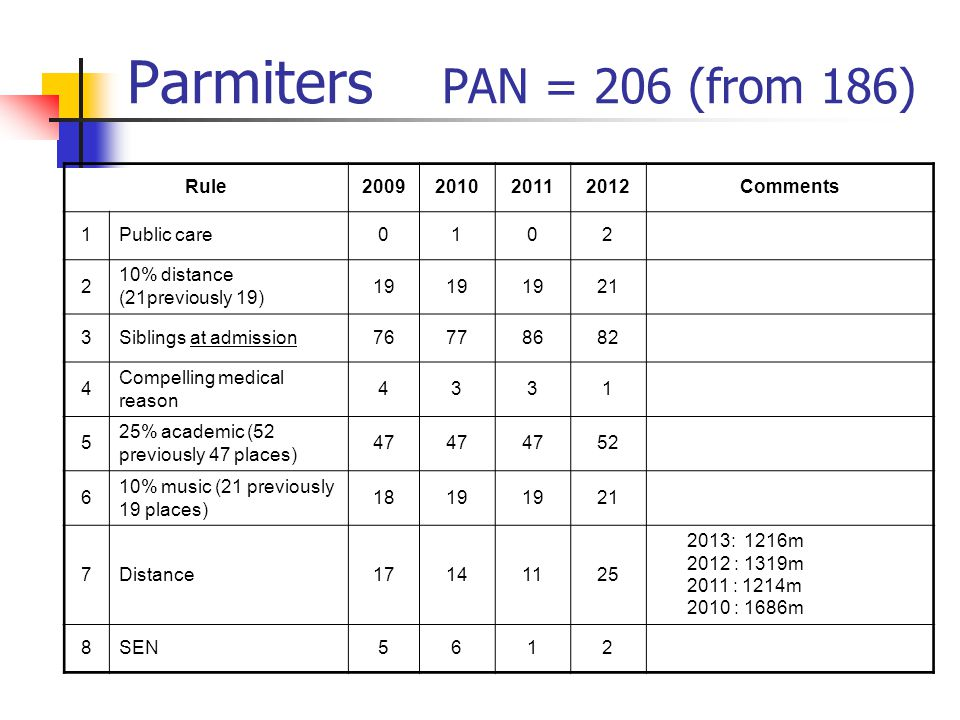 Parmiters PAN = 206 (from 186) Rule2009201020112012Comments 1Public care0102 2 10% distance (21previously 19) 19 21 3Siblings at admission76778682 4 Compelling medical reason 4331 5 25% academic (52 previously 47 places) 47 52 6 10% music (21 previously 19 places) 1819 21 7Distance17141125 2013: 1216m 2012 : 1319m 2011 : 1214m 2010 : 1686m 8SEN5612