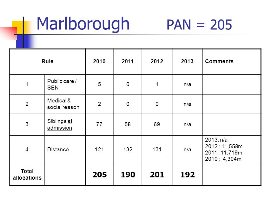 Marlborough PAN = 205 Rule2010201120122013Comments 1 Public care / SEN 501n/a 2 Medical & social reason 200n/a 3 Siblings at admission 775869n/a 4Distance121132131n/a 2013: n/a 2012 : 11,558m 2011 : 11,719m 2010 : 4,304m Total allocations 205190201192
